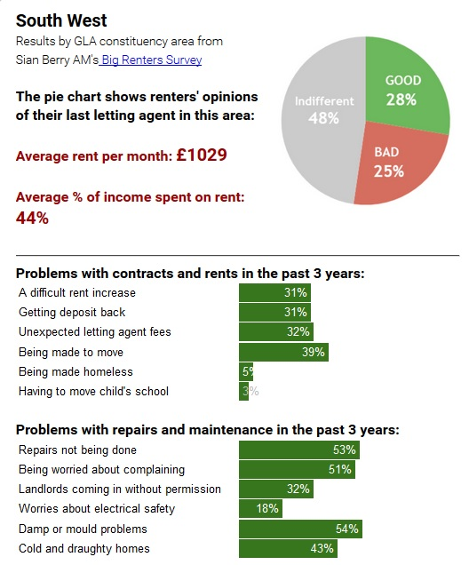 Rent Results: Private Rental Survey Shows Dissatisfaction